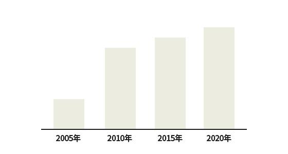 ネイル市場は増加中